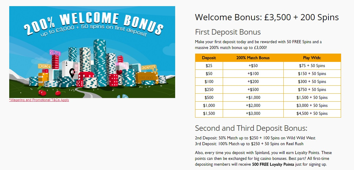 Spinland Casino 200% Welcome Bonus